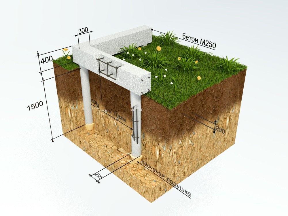 Ленточно-свайный фундамент для дома из бруса